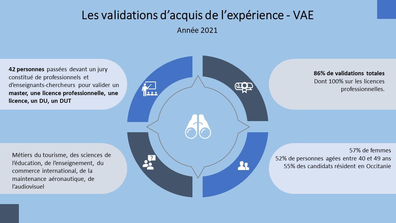 infographie VAE sept_2021